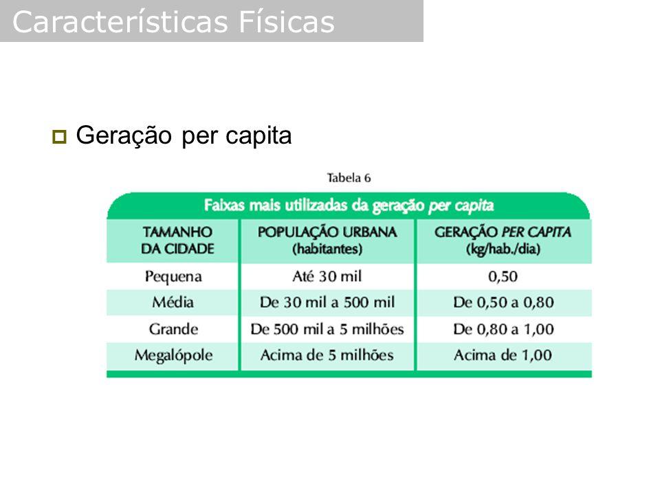  Geração per capita Características Físicas