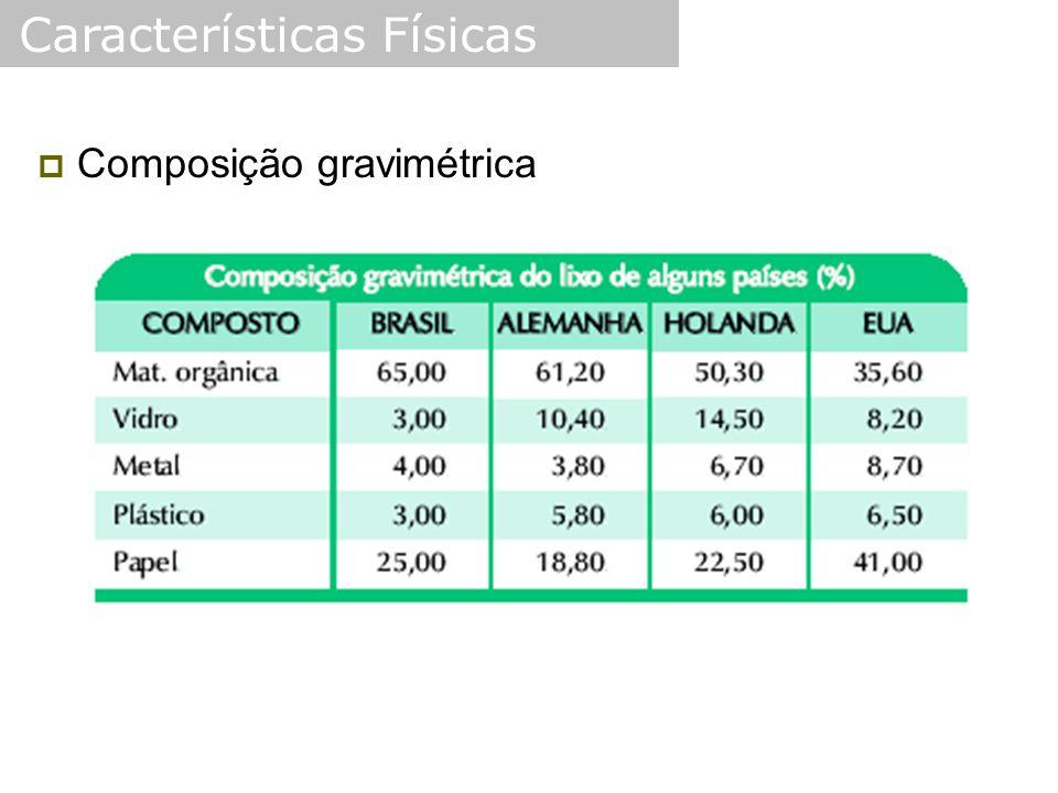  Composição gravimétrica Características Físicas