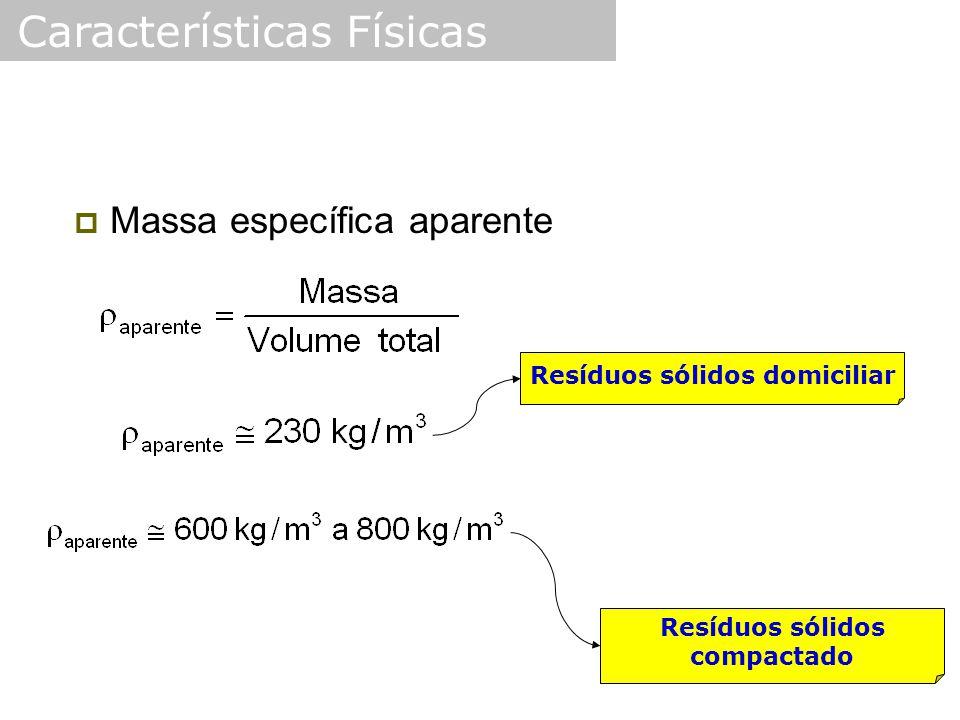  Massa específica aparente Resíduos sólidos domiciliar Resíduos sólidos compactado Características Físicas