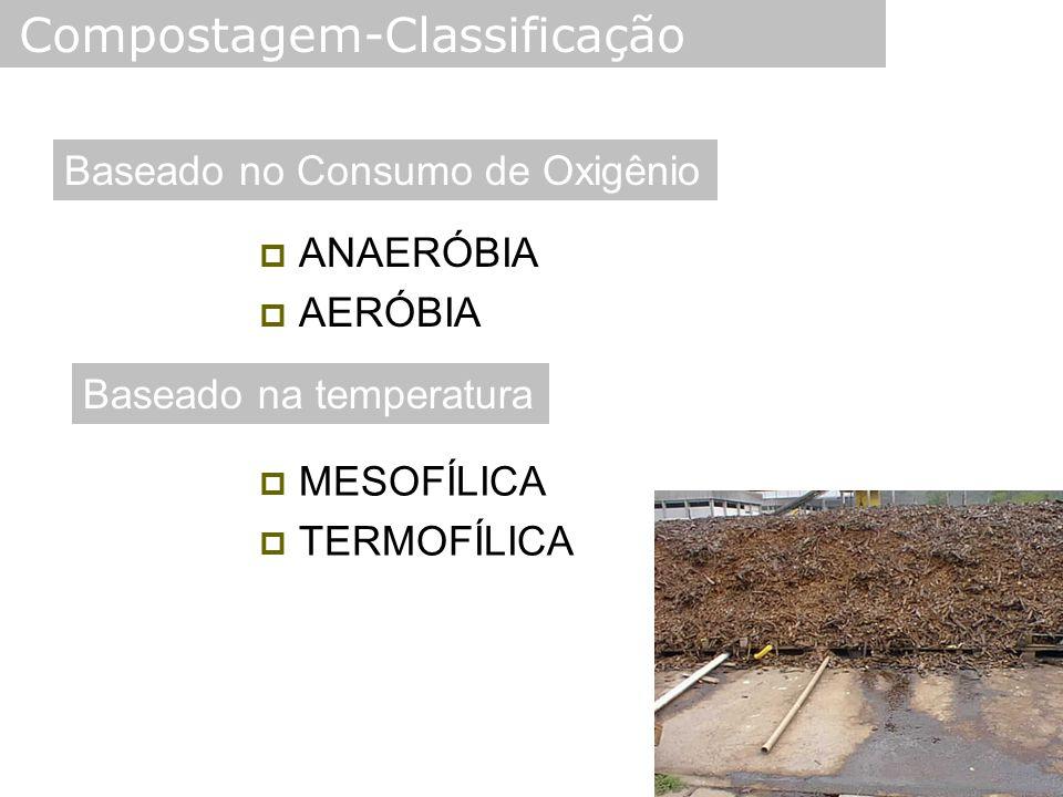  ANAERÓBIA  AERÓBIA Compostagem-Classificação Baseado no Consumo de Oxigênio Baseado na temperatura  MESOFÍLICA  TERMOFÍLICA