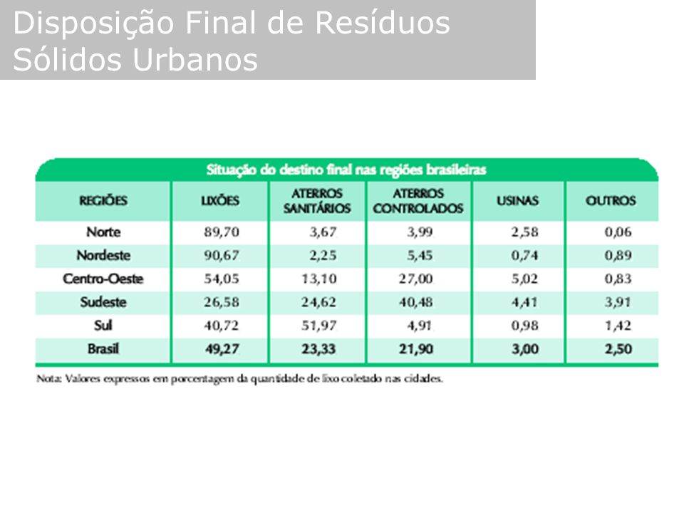 Disposição Final de Resíduos Sólidos Urbanos