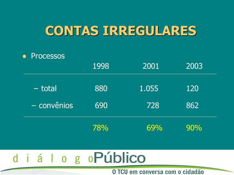 CONTAS IRREGULARES Processos 1998 20012003 –total 880 1.055120 –convênios 690 728 862 78% 69% 90%