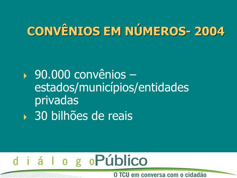 CONVÊNIOS EM NÚMEROS- 2004 CONVÊNIOS EM NÚMEROS- 2004  90.000 convênios – estados/municípios/entidades privadas  30 bilhões de reais