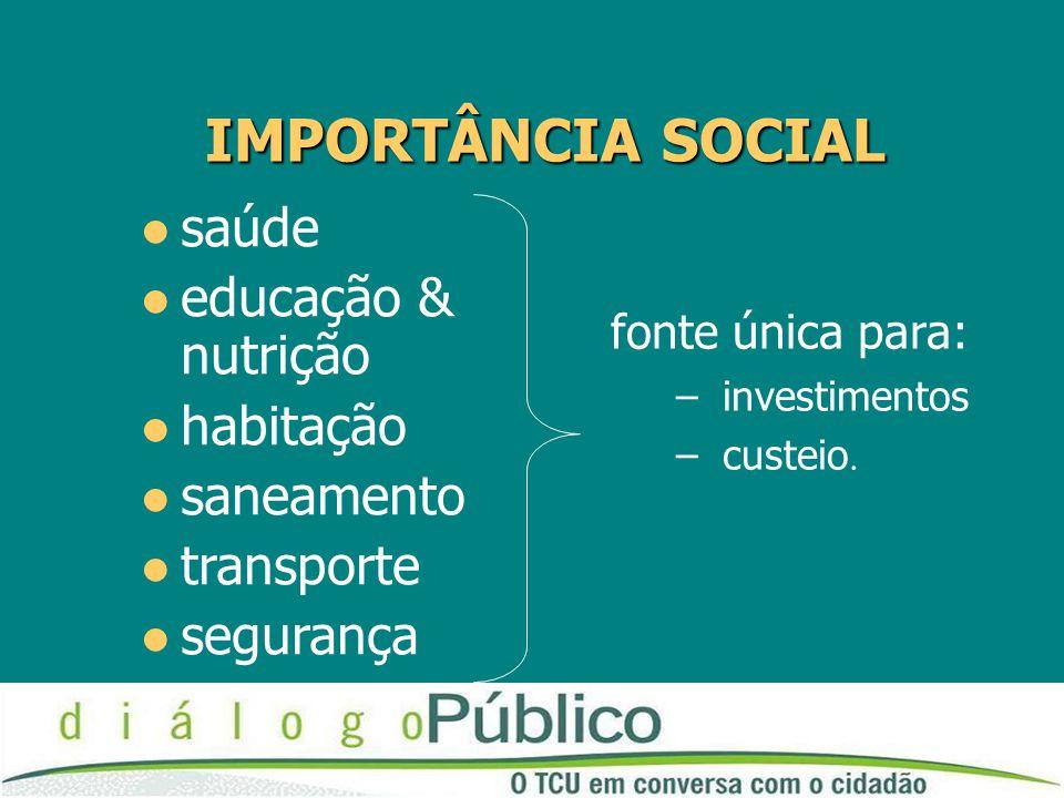 IMPORTÂNCIA SOCIAL saúde educação & nutrição habitação saneamento transporte segurança fonte única para: – investimentos – custeio.