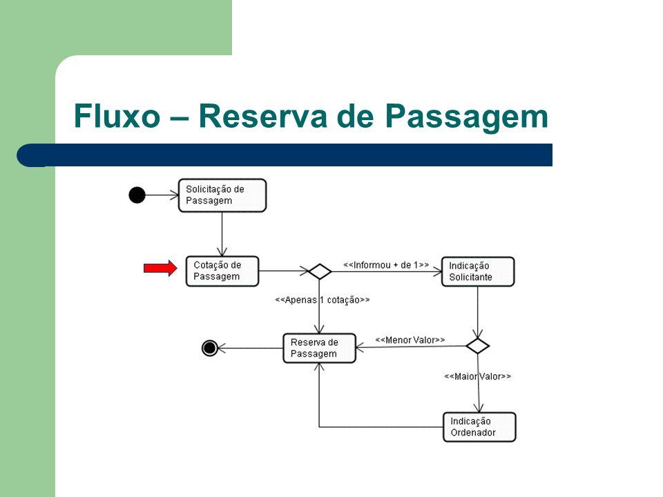 Fluxo – Reserva de Passagem