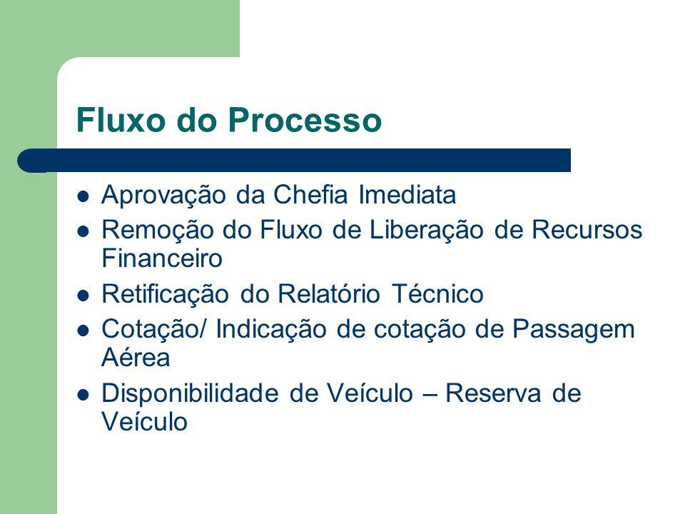 Fluxo do Processo Aprovação da Chefia Imediata Remoção do Fluxo de Liberação de Recursos Financeiro Retificação do Relatório Técnico Cotação/ Indicaçã