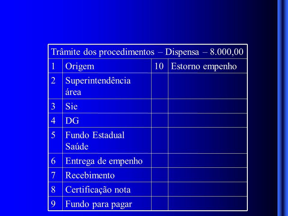 Fundo para pagar9 Certificação nota8 Recebimento7 Entrega de empenho6 Fundo Estadual Saúde 5 DG4 Sie3 Superintendência área 2 Estorno empenho10Origem1 Trâmite dos procedimentos – Dispensa – 8.000,00