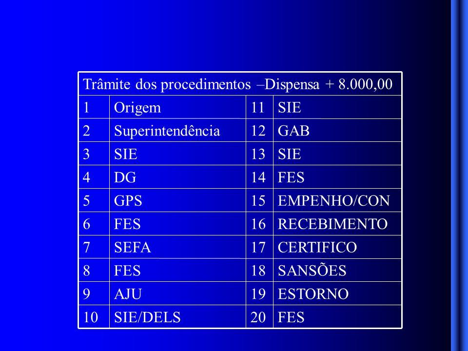 ESTORNO19AJU9 FES20SIE/DELS10 SANSÕES18FES8 CERTIFICO17SEFA7 RECEBIMENTO16FES6 EMPENHO/CON15GPS5 FES14DG4 SIE13SIE3 GAB12Superintendência2 SIE11Origem1 Trâmite dos procedimentos –Dispensa + 8.000,00