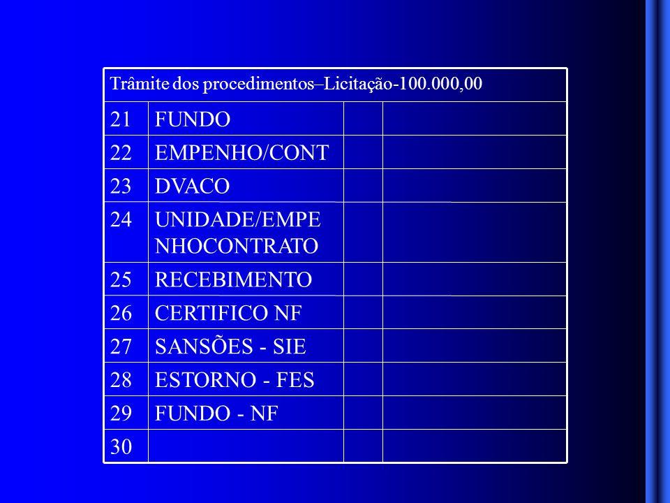 30 FUNDO - NF29 ESTORNO - FES28 SANSÕES - SIE27 CERTIFICO NF26 RECEBIMENTO25 UNIDADE/EMPE NHOCONTRATO 24 DVACO23 EMPENHO/CONT22 FUNDO21 Trâmite dos procedimentos–Licitação-100.000,00