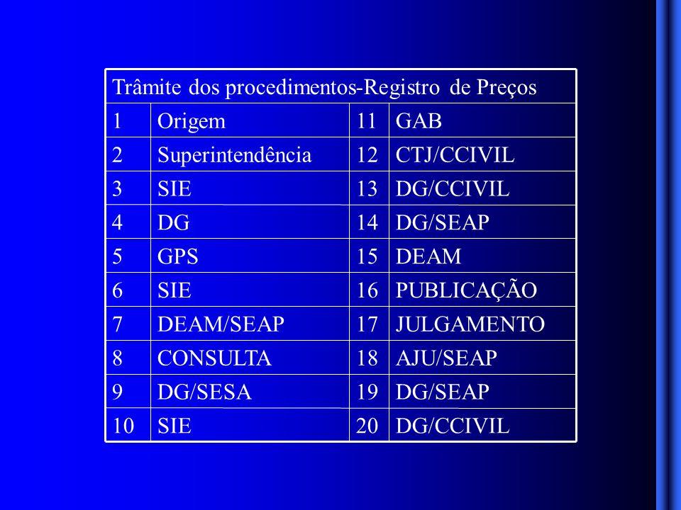 DG/CCIVIL20SIE10 DG/SEAP19DG/SESA9 AJU/SEAP18CONSULTA8 JULGAMENTO17DEAM/SEAP7 PUBLICAÇÃO16SIE6 DEAM15GPS5 DG/SEAP14DG4 DG/CCIVIL13SIE3 CTJ/CCIVIL12Superintendência2 GAB11Origem1 Trâmite dos procedimentos-Registro de Preços
