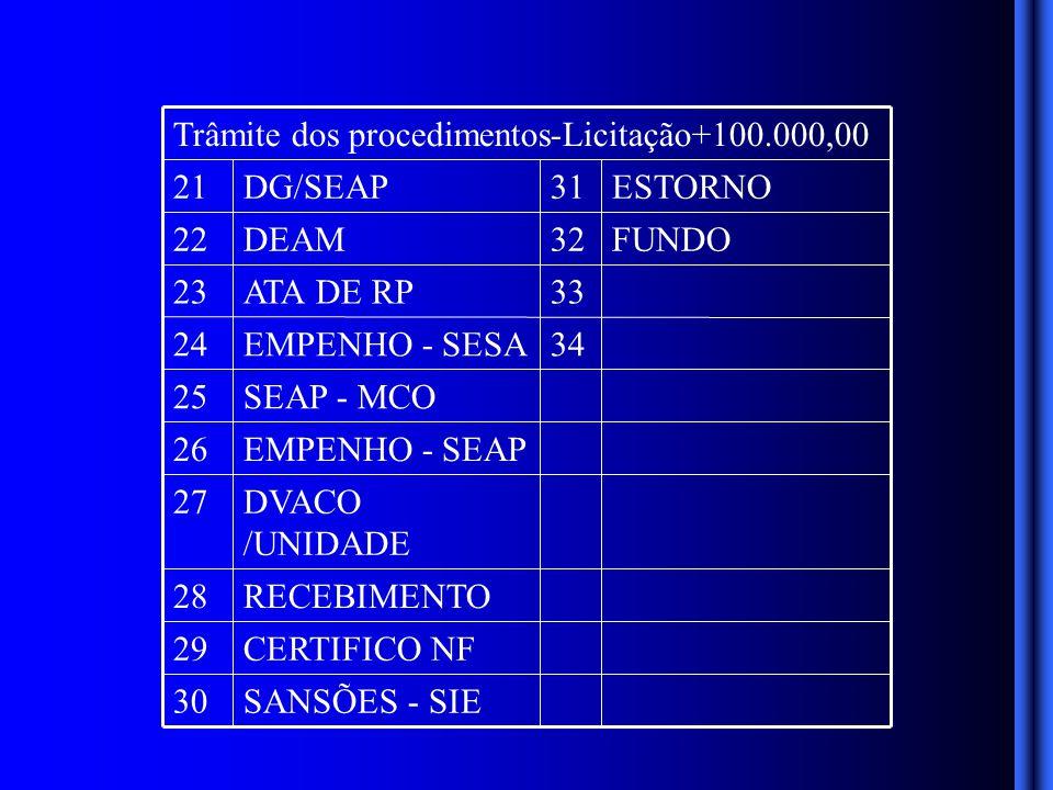 SANSÕES - SIE30 CERTIFICO NF29 RECEBIMENTO28 DVACO /UNIDADE 27 EMPENHO - SEAP26 SEAP - MCO25 34EMPENHO - SESA24 33ATA DE RP23 FUNDO32DEAM22 ESTORNO31DG/SEAP21 Trâmite dos procedimentos-Licitação+100.000,00