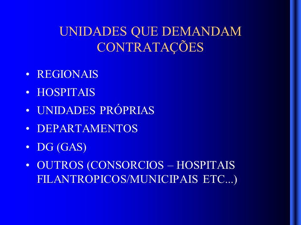 UNIDADES QUE DEMANDAM CONTRATAÇÕES REGIONAIS HOSPITAIS UNIDADES PRÓPRIAS DEPARTAMENTOS DG (GAS) OUTROS (CONSORCIOS – HOSPITAIS FILANTROPICOS/MUNICIPAIS ETC...)