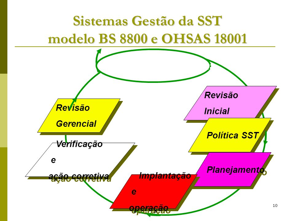 10 Revisão Inicial Revisão Inicial Política SST Planejamento Implantação e operação Implantação e operação Verificação e ação corretiva Verificação e