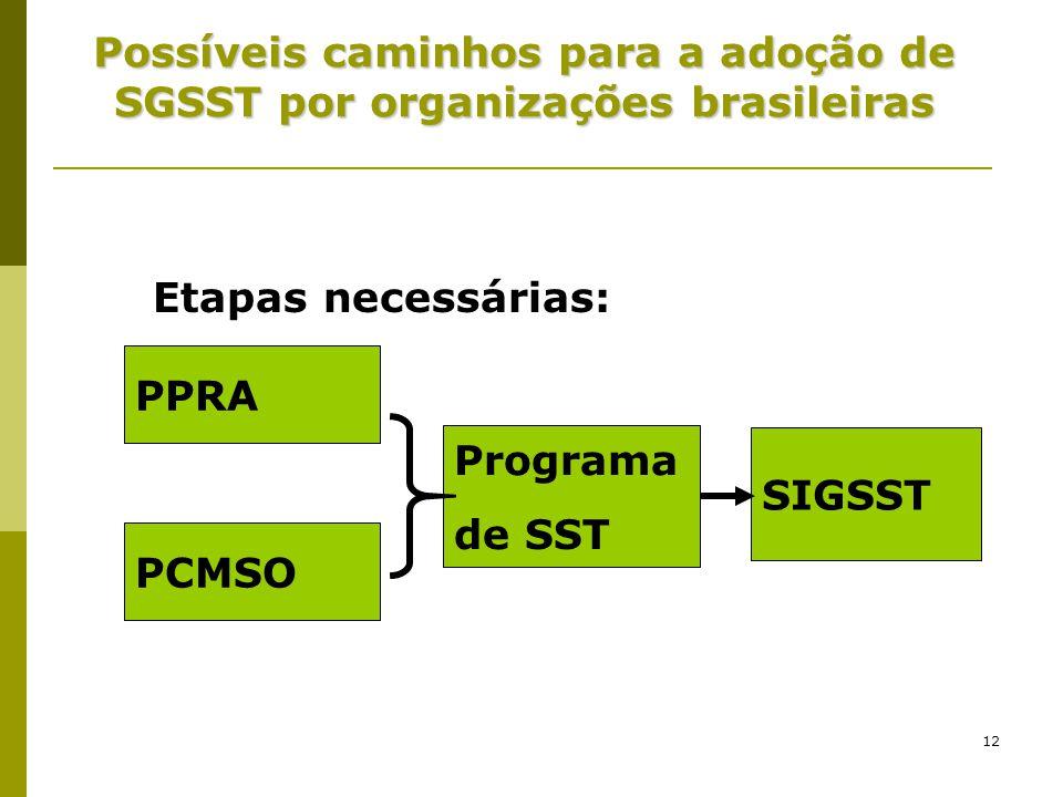 12 Possíveis caminhos para a adoção de SGSST por organizações brasileiras PPRA PCMSO Programa de SST SIGSST Etapas necessárias: