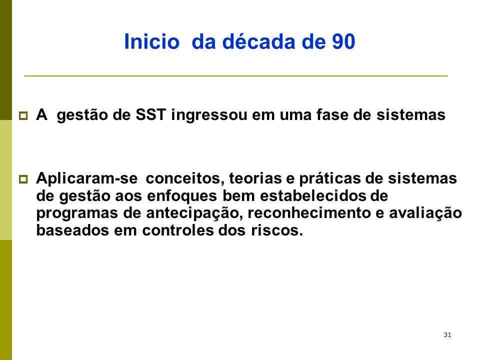 31 Inicio da década de 90  A gestão de SST ingressou em uma fase de sistemas  Aplicaram-se conceitos, teorias e práticas de sistemas de gestão aos e