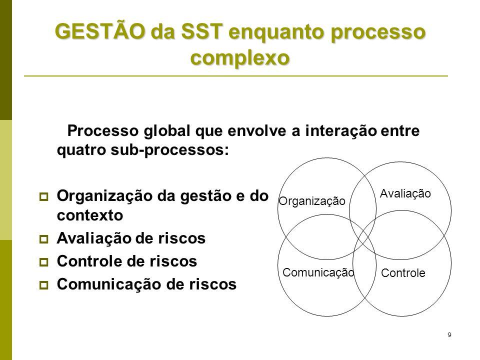 9 GESTÃO da SST enquanto processo complexo Processo global que envolve a interação entre quatro sub-processos:  Organização da gestão e do contexto 