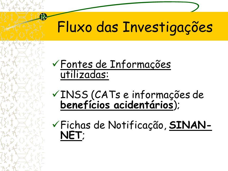 Fluxo das Investigações Fontes de Informações utilizadas: INSS (CATs e informações de benefícios acidentários); Fichas de Notificação, SINAN- NET;