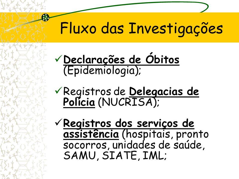 Fluxo das Investigações Declarações de Óbitos (Epidemiologia); Registros de Delegacias de Polícia (NUCRISA); Registros dos serviços de assistência (ho