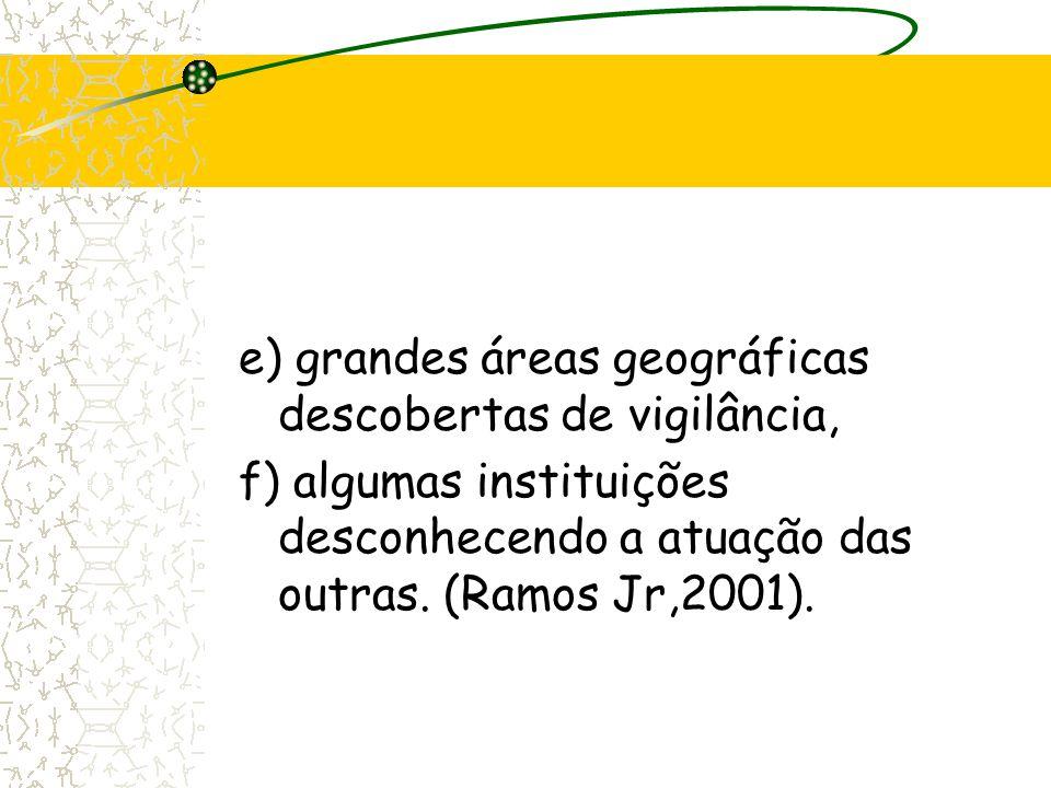 e) grandes áreas geográficas descobertas de vigilância, f) algumas instituições desconhecendo a atuação das outras. (Ramos Jr,2001).