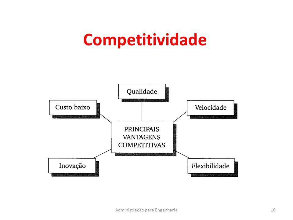 Competitividade 16Administração para Engenharia