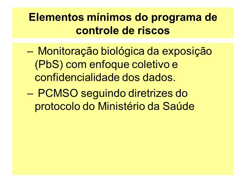 Elementos mínimos do programa de controle de riscos – Monitoração biológica da exposição (PbS) com enfoque coletivo e confidencialidade dos dados. – P