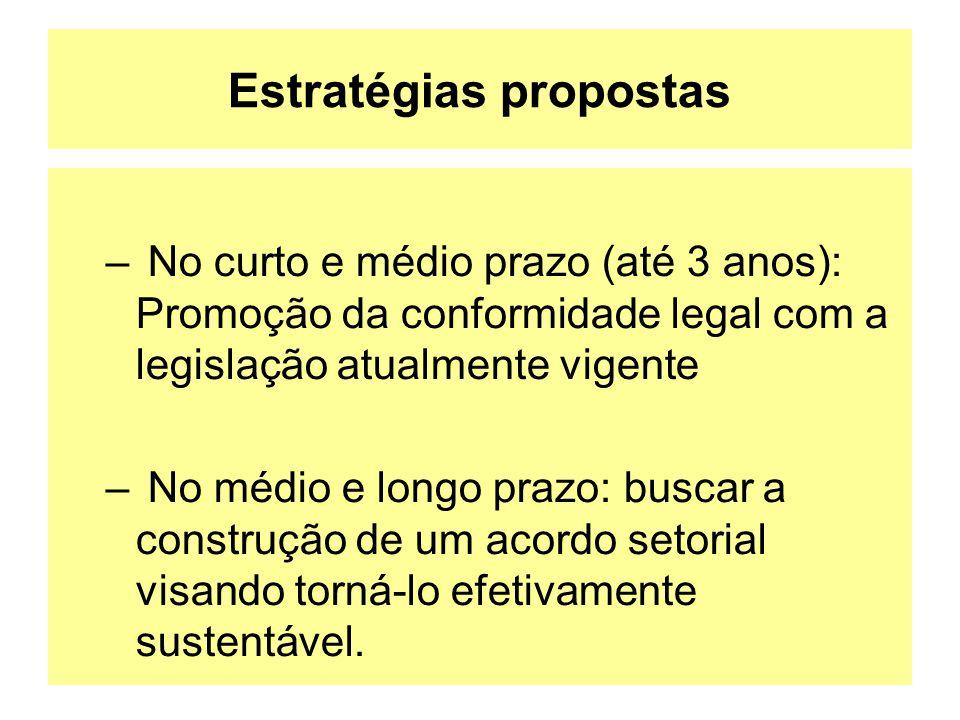 Estratégias propostas – No curto e médio prazo (até 3 anos): Promoção da conformidade legal com a legislação atualmente vigente – No médio e longo pra