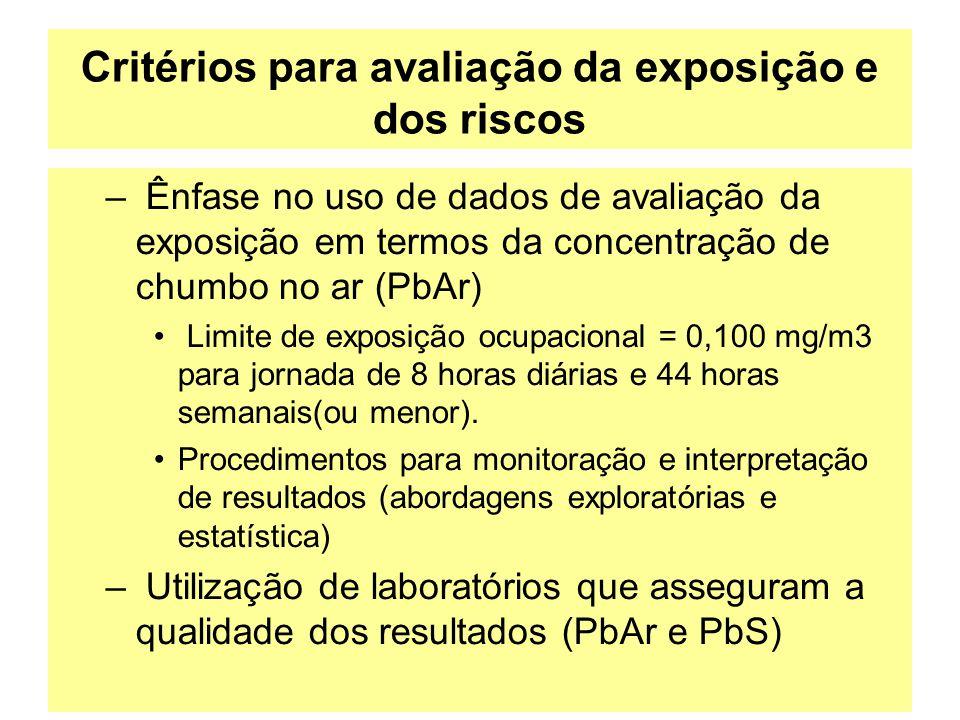 Critérios para avaliação da exposição e dos riscos – Ênfase no uso de dados de avaliação da exposição em termos da concentração de chumbo no ar (PbAr)