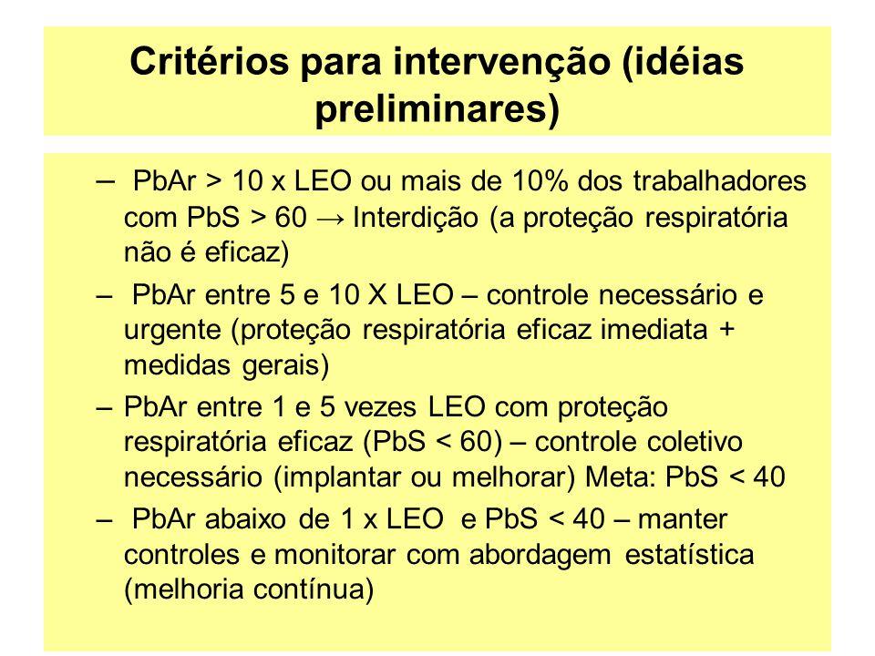 Critérios para intervenção (idéias preliminares) – PbAr > 10 x LEO ou mais de 10% dos trabalhadores com PbS > 60 → Interdição (a proteção respiratória