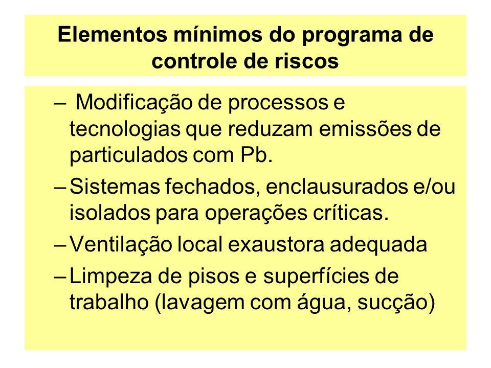 Elementos mínimos do programa de controle de riscos – Modificação de processos e tecnologias que reduzam emissões de particulados com Pb. –Sistemas fe