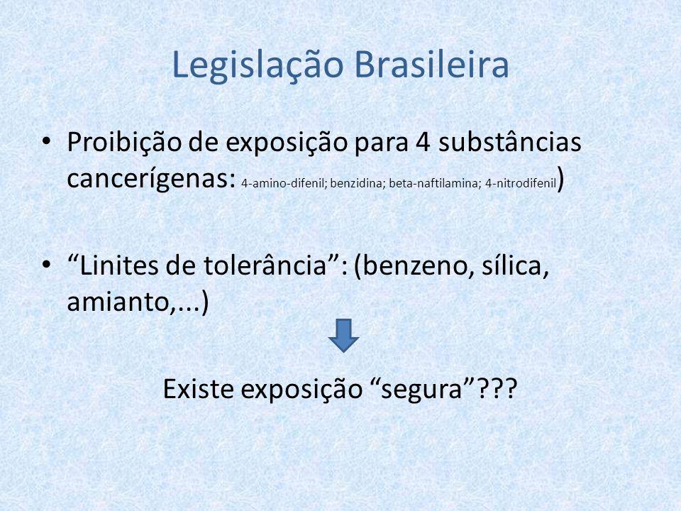 """Legislação Brasileira Proibição de exposição para 4 substâncias cancerígenas: 4-amino-difenil; benzidina; beta-naftilamina; 4-nitrodifenil ) """"Linites"""