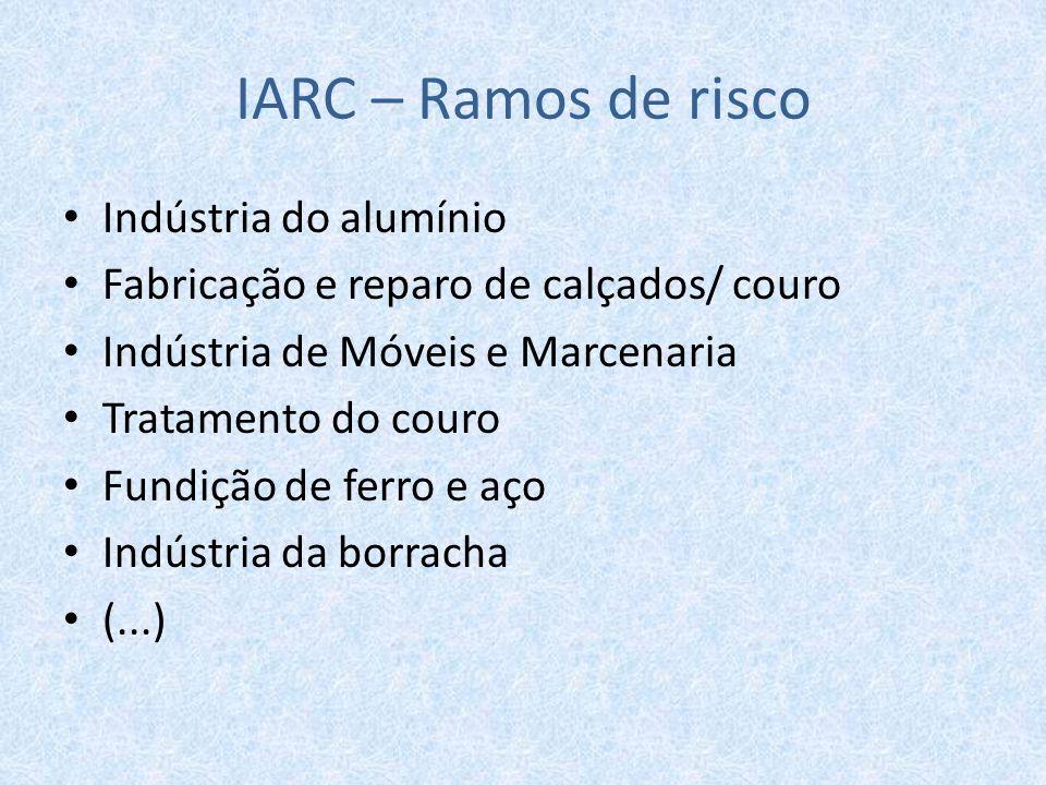 IARC – Ramos de risco Indústria do alumínio Fabricação e reparo de calçados/ couro Indústria de Móveis e Marcenaria Tratamento do couro Fundição de fe