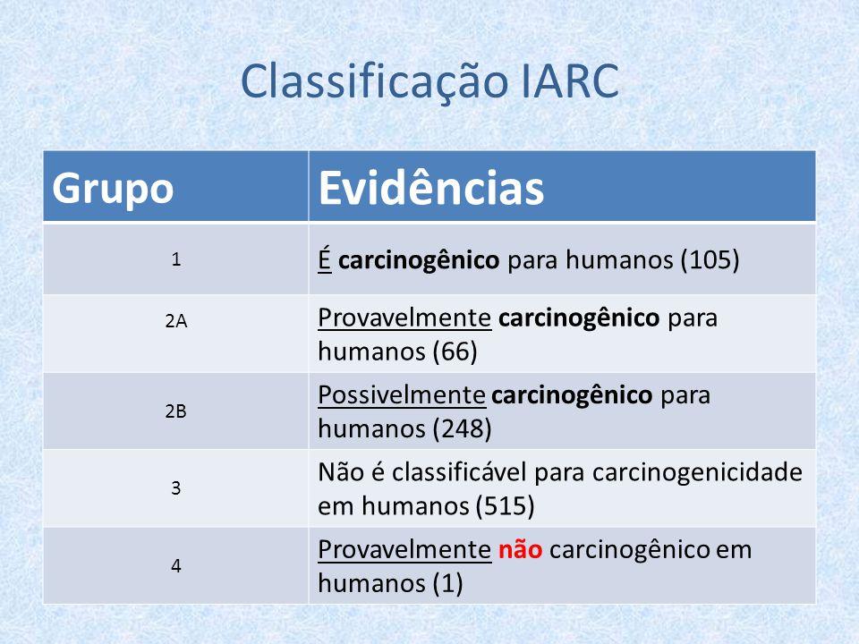 Classificação IARC Grupo Evidências 1 É carcinogênico para humanos (105) 2A Provavelmente carcinogênico para humanos (66) 2B Possivelmente carcinogêni