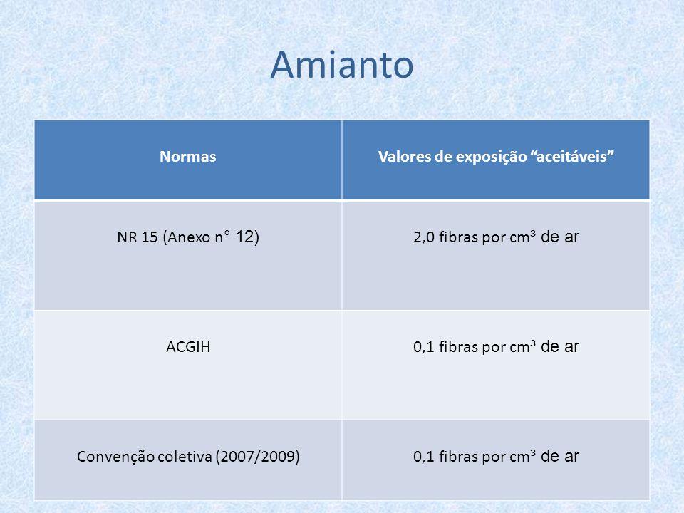 """Amianto NormasValores de exposição """"aceitáveis"""" NR 15 (Anexo n ° 12) 2,0 fibras por cm ³ de ar ACGIH 0,1 fibras por cm ³ de ar Convenção coletiva (200"""