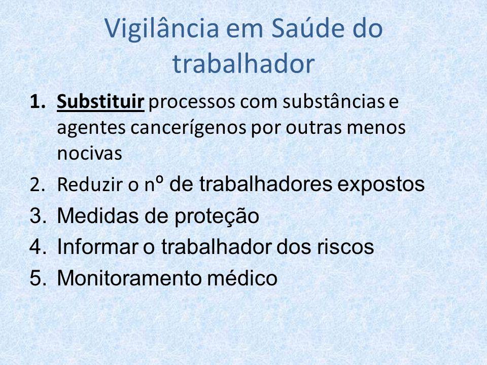 Vigilância em Saúde do trabalhador 1.Substituir processos com substâncias e agentes cancerígenos por outras menos nocivas 2.Reduzir o n º de trabalhad