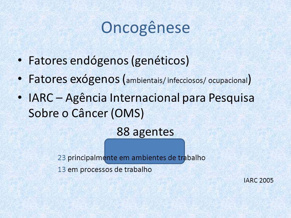 Oncogênese Fatores endógenos (genéticos) Fatores exógenos ( ambientais/ infecciosos/ ocupacional ) IARC – Agência Internacional para Pesquisa Sobre o