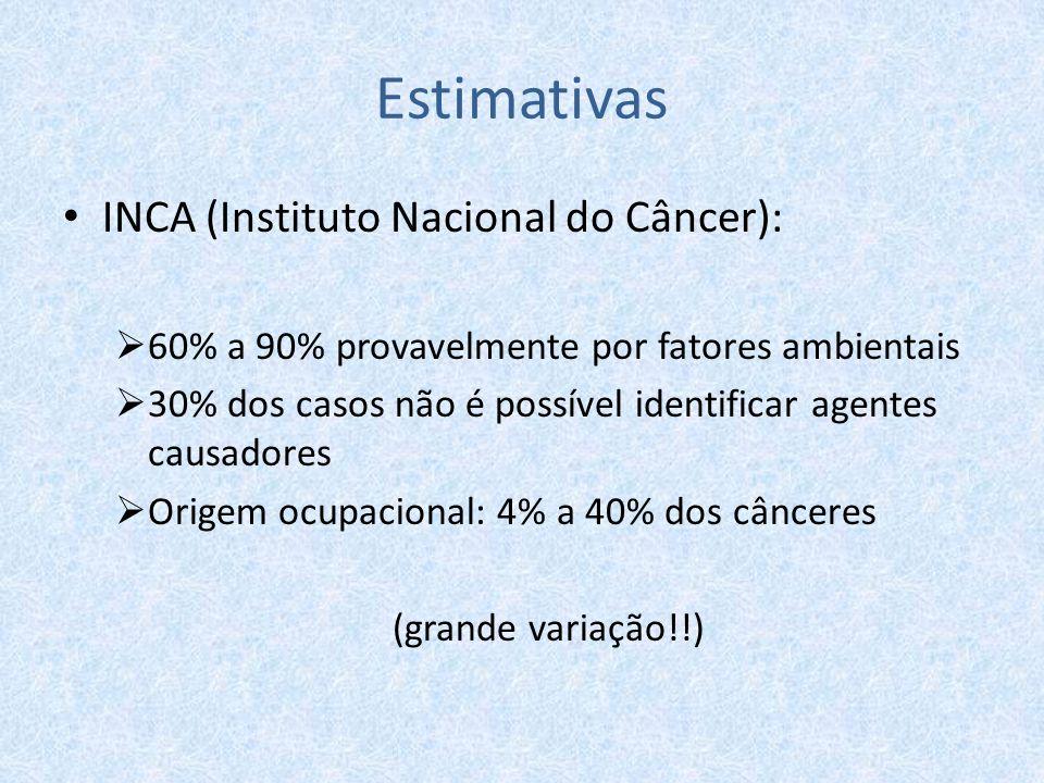 Estimativas INCA (Instituto Nacional do Câncer):  60% a 90% provavelmente por fatores ambientais  30% dos casos não é possível identificar agentes c
