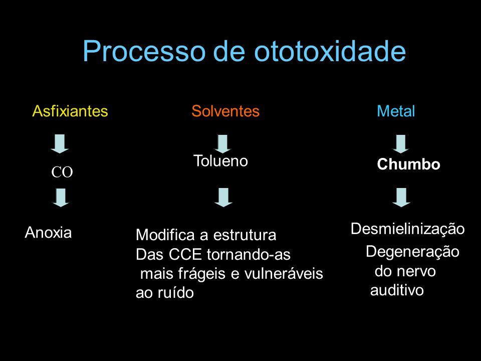Processo de ototoxidade AsfixiantesSolventesMetal CO Tolueno Chumbo Anoxia Desmielinização Degeneração do nervo auditivo Modifica a estrutura Das CCE tornando-as mais frágeis e vulneráveis ao ruído