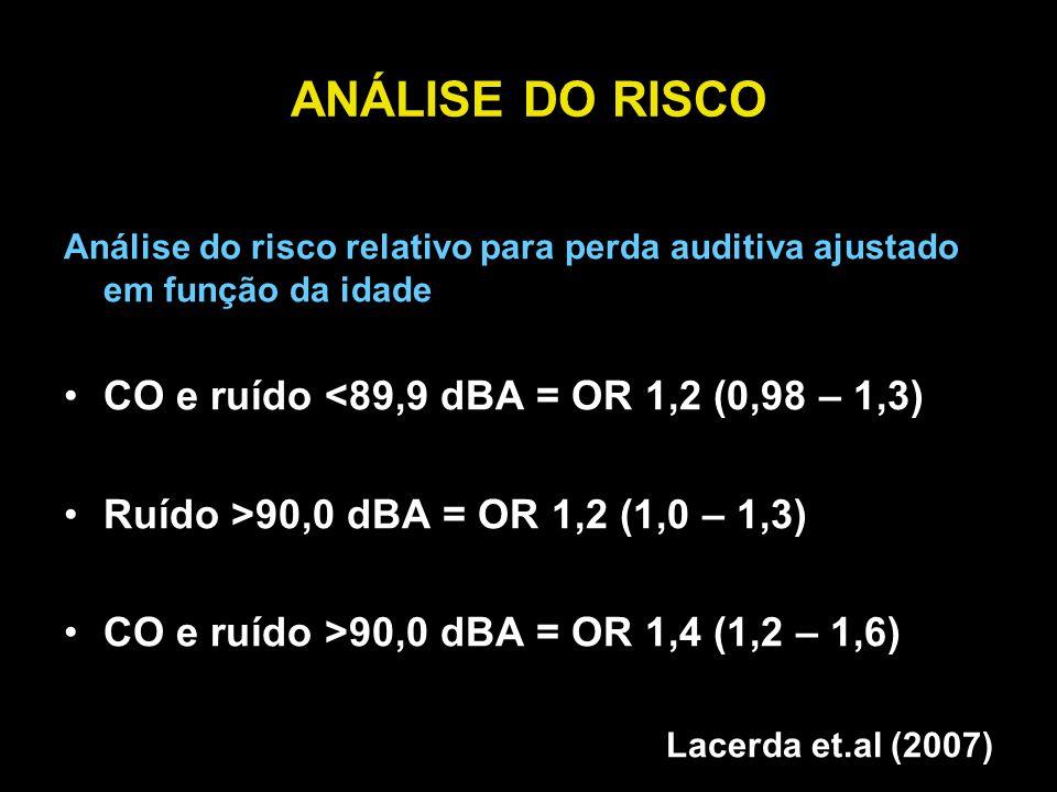 ANÁLISE DO RISCO Análise do risco relativo para perda auditiva ajustado em função da idade CO e ruído <89,9 dBA = OR 1,2 (0,98 – 1,3) Ruído >90,0 dBA = OR 1,2 (1,0 – 1,3) CO e ruído >90,0 dBA = OR 1,4 (1,2 – 1,6) Lacerda et.al (2007)