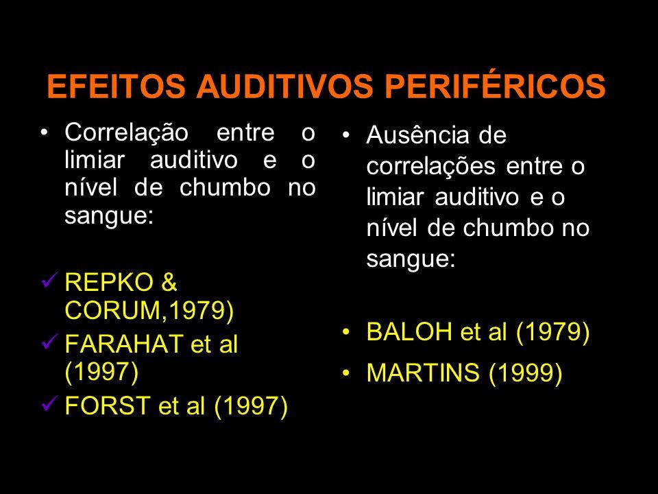 EFEITOS AUDITIVOS PERIFÉRICOS Correlação entre o limiar auditivo e o nível de chumbo no sangue: REPKO & CORUM,1979) FARAHAT et al (1997) FORST et al (1997) Ausência de correlações entre o limiar auditivo e o nível de chumbo no sangue: BALOH et al (1979) MARTINS (1999)