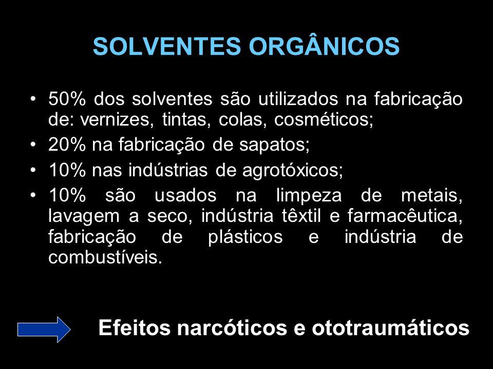 SOLVENTES ORGÂNICOS 50% dos solventes são utilizados na fabricação de: vernizes, tintas, colas, cosméticos; 20% na fabricação de sapatos; 10% nas indústrias de agrotóxicos; 10% são usados na limpeza de metais, lavagem a seco, indústria têxtil e farmacêutica, fabricação de plásticos e indústria de combustíveis.