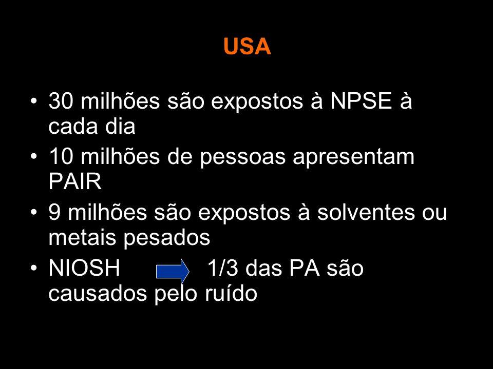 USA 30 milhões são expostos à NPSE à cada dia 10 milhões de pessoas apresentam PAIR 9 milhões são expostos à solventes ou metais pesados NIOSH 1/3 das PA são causados pelo ruído