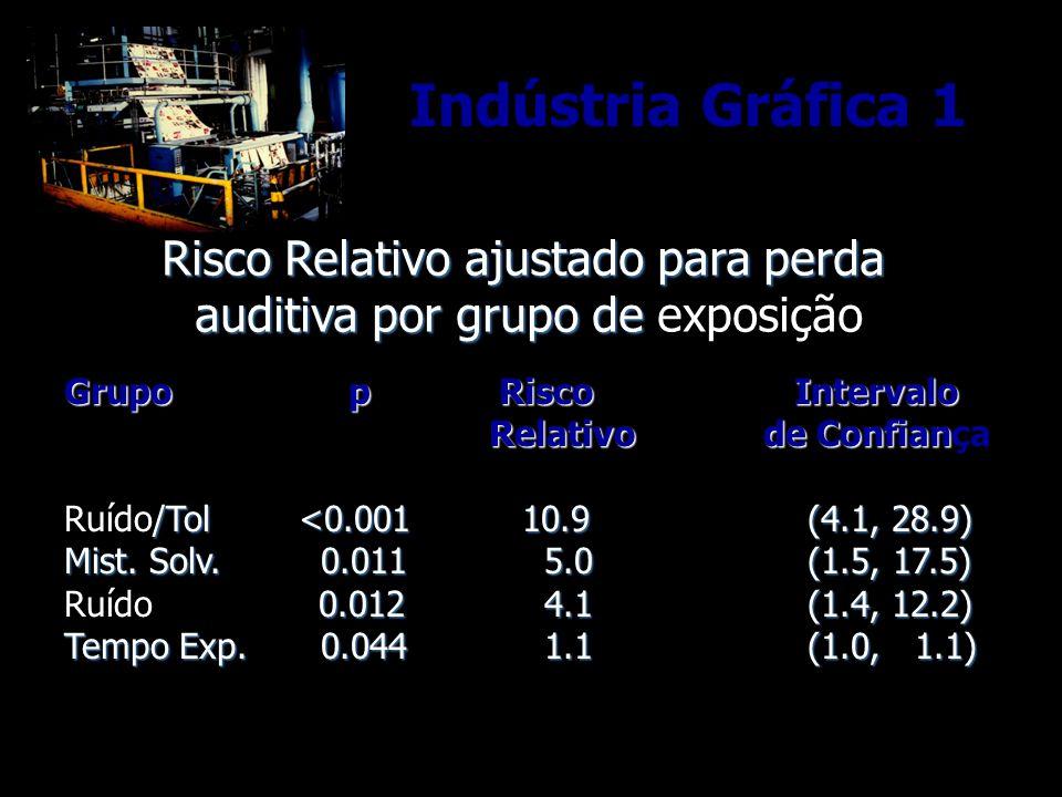 Risco Relativo ajustado para perda auditiva por grupo de auditiva por grupo de exposição Grupo p Risco Intervalo Relativo de Confian Grupo p Risco Intervalo Relativo de Confiança /Tol <0.001 10.9 (4.1, 28.9) Ruído/Tol <0.001 10.9 (4.1, 28.9) Mist.