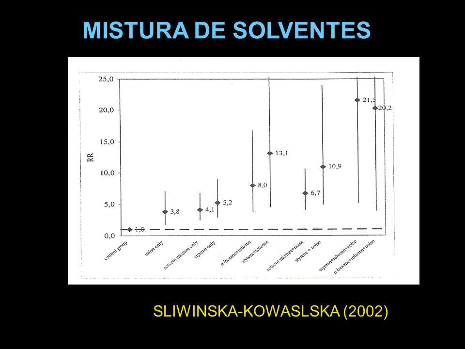 SLIWINSKA-KOWASLSKA (2002) MISTURA DE SOLVENTES