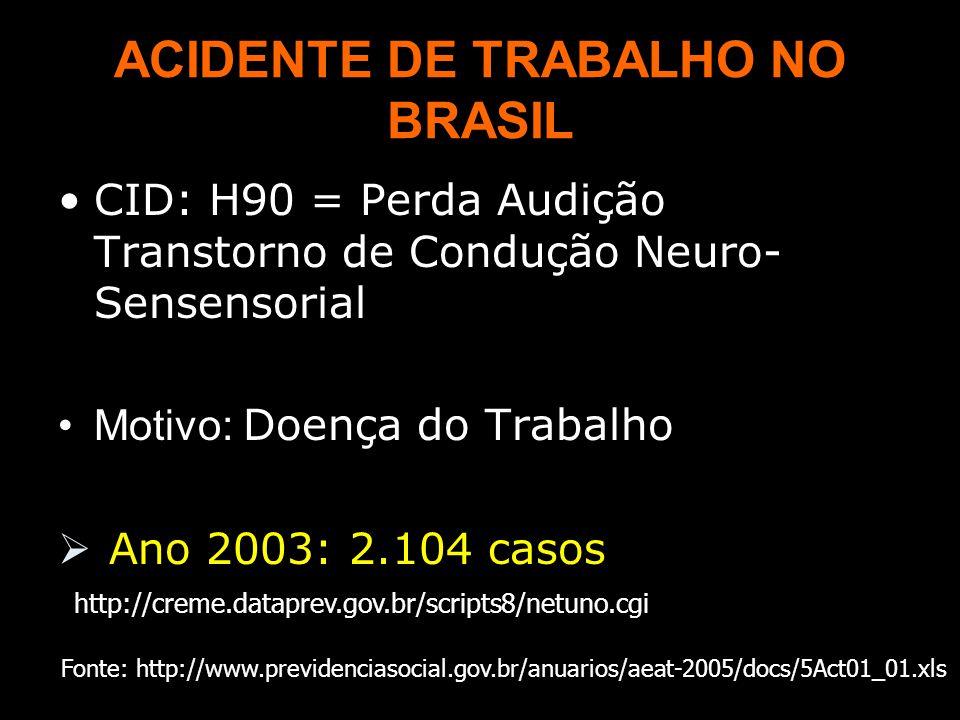 ACIDENTE DE TRABALHO NO BRASIL CID: H90 = Perda Audição Transtorno de Condução Neuro- Sensensorial Motivo: Doença do Trabalho  Ano 2003: 2.104 casos http://creme.dataprev.gov.br/scripts8/netuno.cgi Fonte: http://www.previdenciasocial.gov.br/anuarios/aeat-2005/docs/5Act01_01.xls