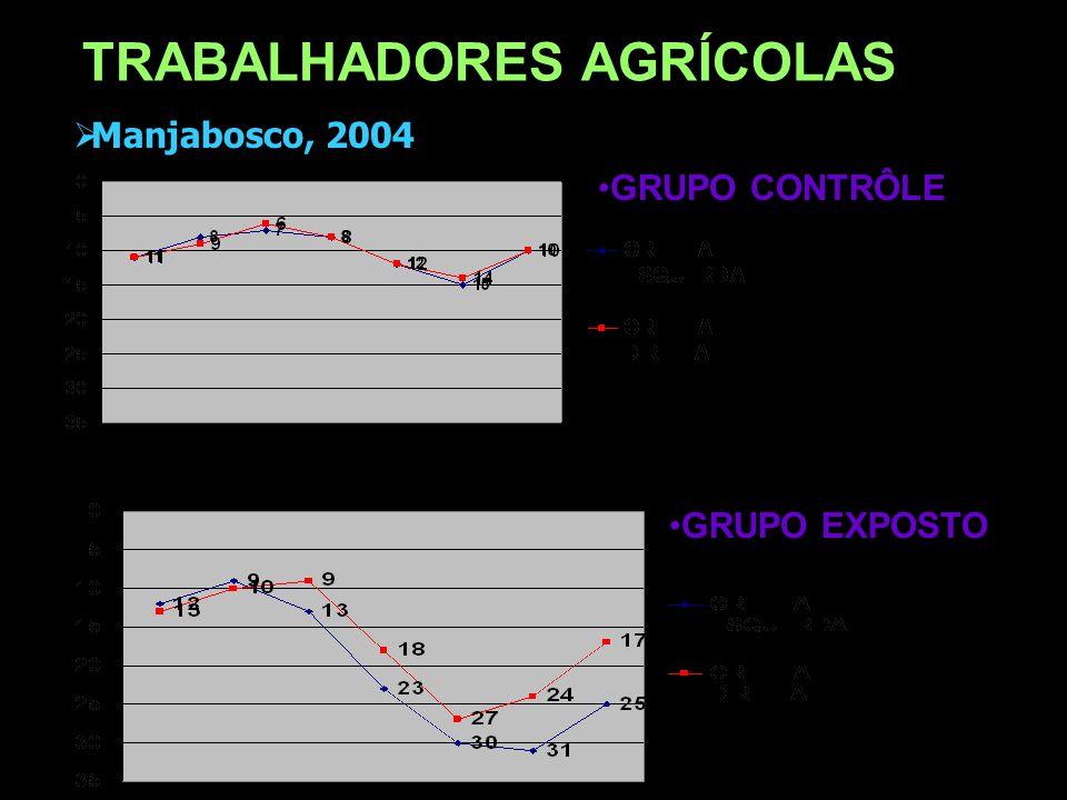 Manjabosco, 2004 TRABALHADORES AGRÍCOLAS GRUPO CONTRÔLE GRUPO EXPOSTO