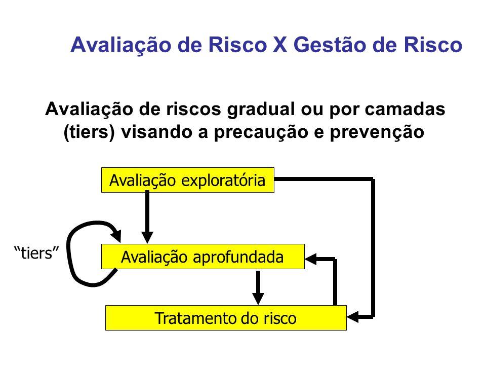 Avaliação de Risco X Gestão de Risco Avaliação de riscos gradual ou por camadas (tiers) visando a precaução e prevenção Tratamento do risco Avaliação