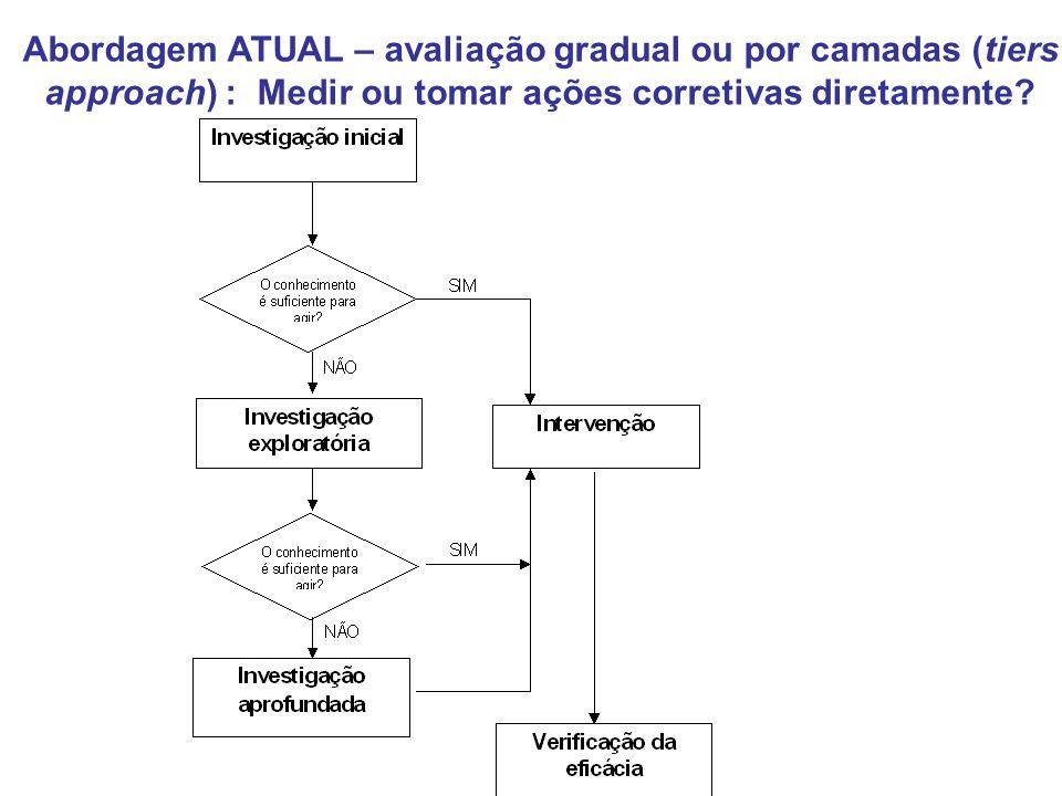 Abordagem ATUAL – avaliação gradual ou por camadas (tiers approach) : Medir ou tomar ações corretivas diretamente?