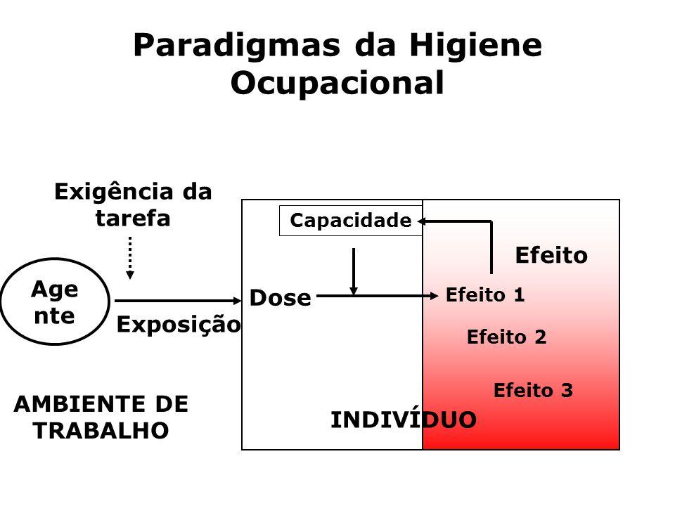 Paradigmas da Higiene Ocupacional Efeito 1 Efeito 2 Efeito 3 Dose Capacidade Age nte Exigência da tarefa INDIVÍDUO AMBIENTE DE TRABALHO Exposição Efei