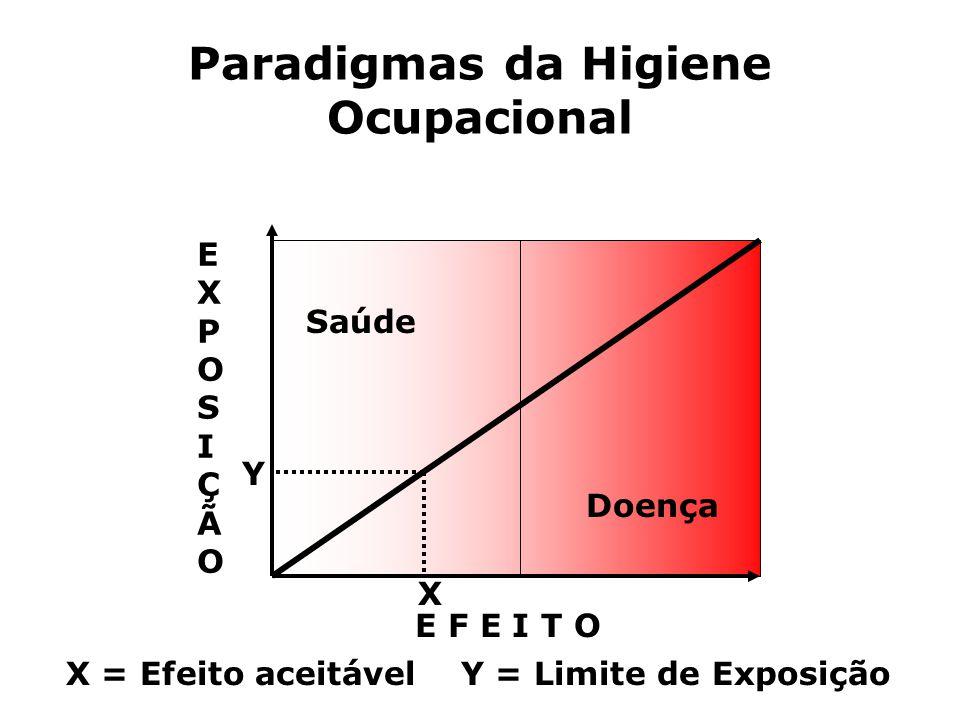 Paradigmas da Higiene Ocupacional EXPOSIÇÃOEXPOSIÇÃO E F E I T O Saúde Doença Y X X = Efeito aceitável Y = Limite de Exposição