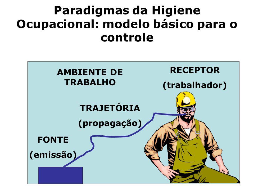 Paradigmas da Higiene Ocupacional: modelo básico para o controle FONTE (emissão) TRAJETÓRIA (propagação) RECEPTOR (trabalhador) AMBIENTE DE TRABALHO